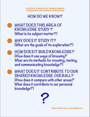 Dombrowski-knowledge-framework-wb